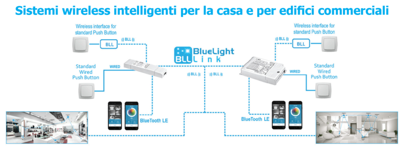 Sistemi wireless intelligenti